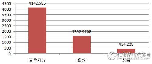 国家税务总局三季度各品牌台式机批采规模对比(单位:万元)