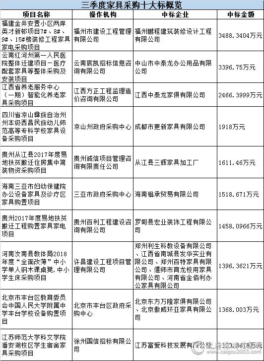 三季度<a href=http://jiaju.caigou2003.com/ target=_blank class=infotextkey>家具采购</a>十大标概览