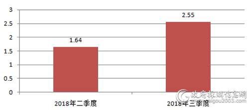 近2个季度视频会议系统采购规模对比(单位:亿元)