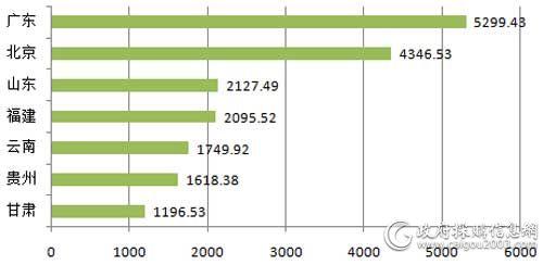 三季度千万元以上地区采购规模对比(单位:万元)