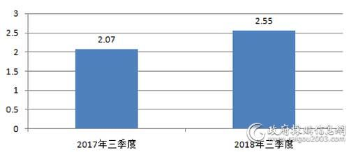 近2年三季度视频会议系统采购规模对比(单位:亿元)