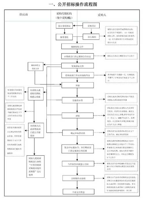 江蘇省政府采購方式操作流程圖