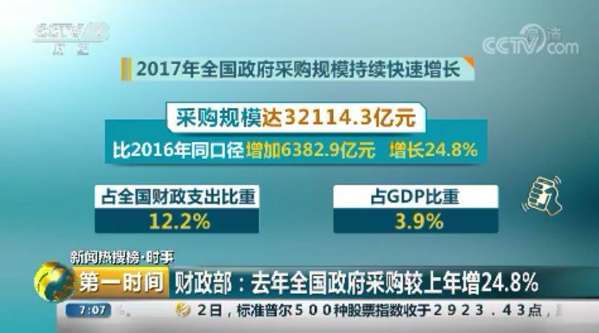财政部:去年全国政府采购较上年增24.8%