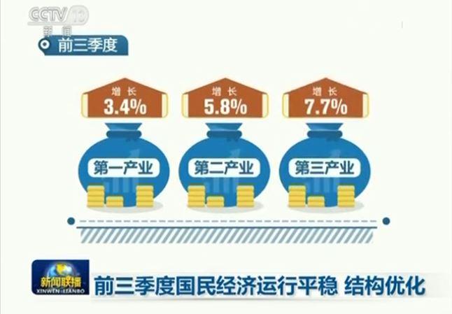 前三季度國民經濟運行平穩 結構優化