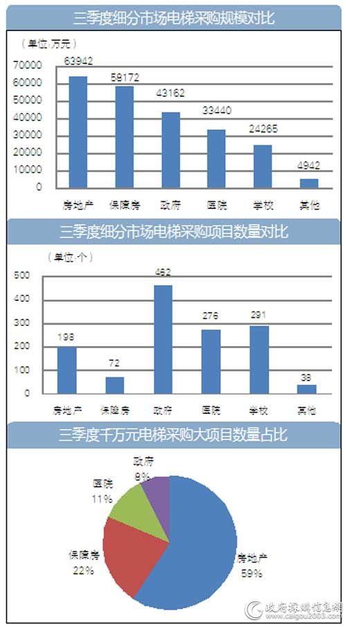 三季度房地产<a href=http://dianti.caigou2003.com/ target=_blank class=infotextkey>电梯采购</a>规模6.39亿