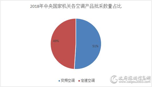 2018年中央国家机关各空调产品批采数量占比