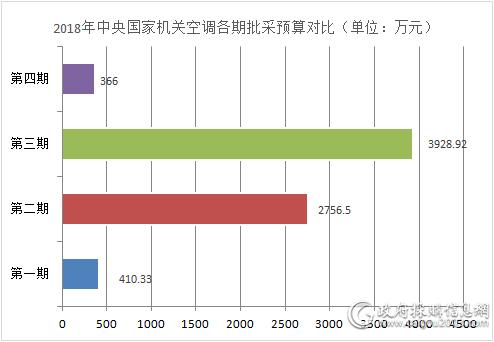 2018年中央国家机关空调各期批采预算对比