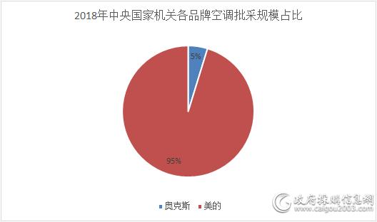 2018年中央国家机关各品牌空调批采规模占比