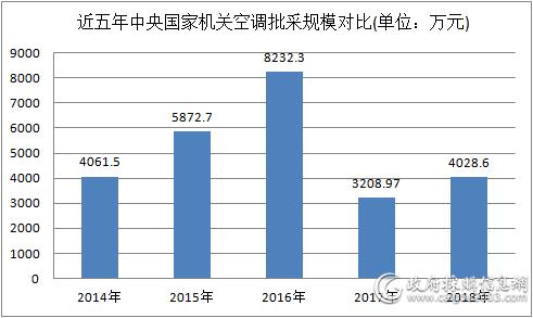 近五年中央国家机关空调批采规模对比(万元)