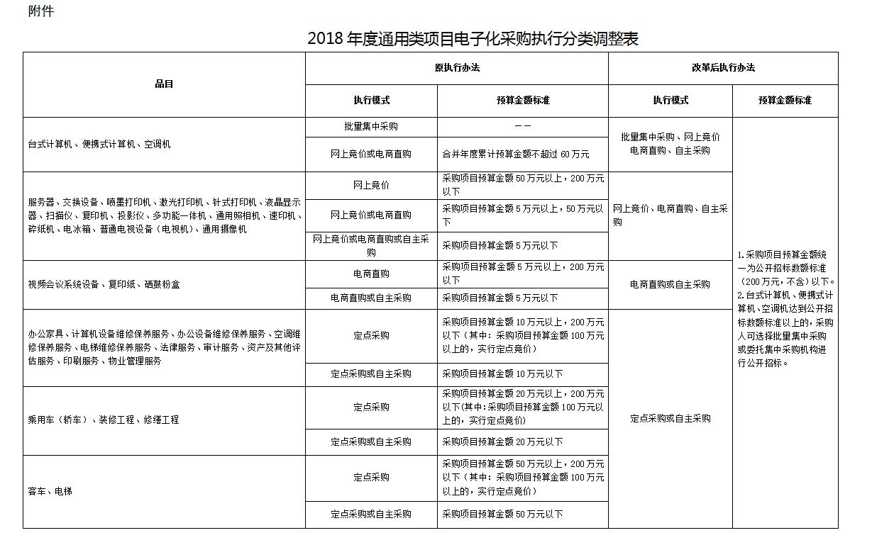 2018年度通用类项目电子化采购执行分类调整表.png