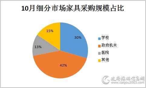 细分市场<a href=http://jiaju.caigou2003.com/ target=_blank class=infotextkey>家具采购</a>规模占比