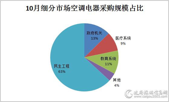 10月空调电器采购规模超16亿元