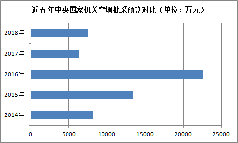 近五年中央国家机关空调批采预算对比(图表)