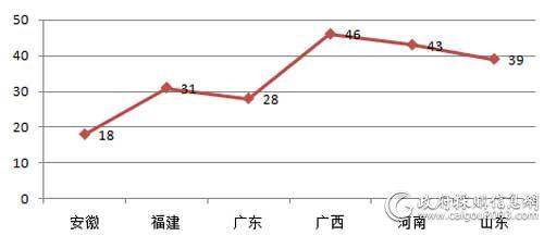 10月主要地区电梯采购项目数量对比(单位:个)