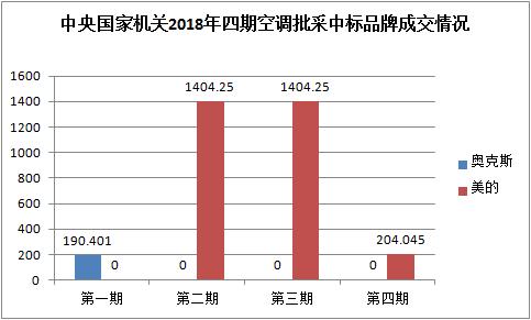 中央国家机关2018年四期空调批采中标品牌成交情况(图表)