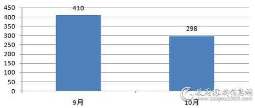 近2个月全国电梯项目数量对比(单位:个)