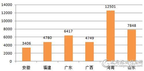10月主要地区电梯采购规模对比(单位:万元)
