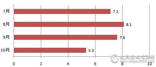 7-10月全国电梯采购规模对比(单位:亿元)