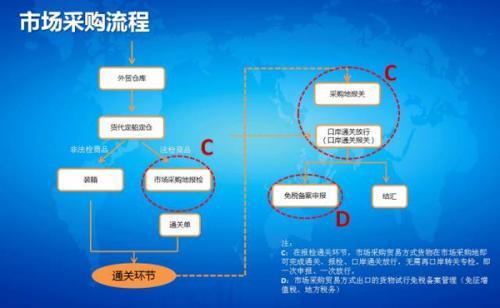 税务系统明确要求 三方面发力网上采购