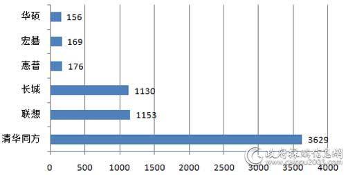 广东省省级第4期PC批采各品牌中标数量对比(单位:台)