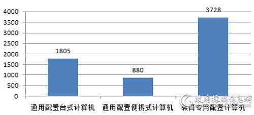 广东省省级第4期PC批采数量对比(单位:台)