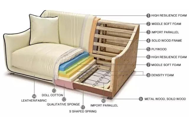 沙发的三层结构