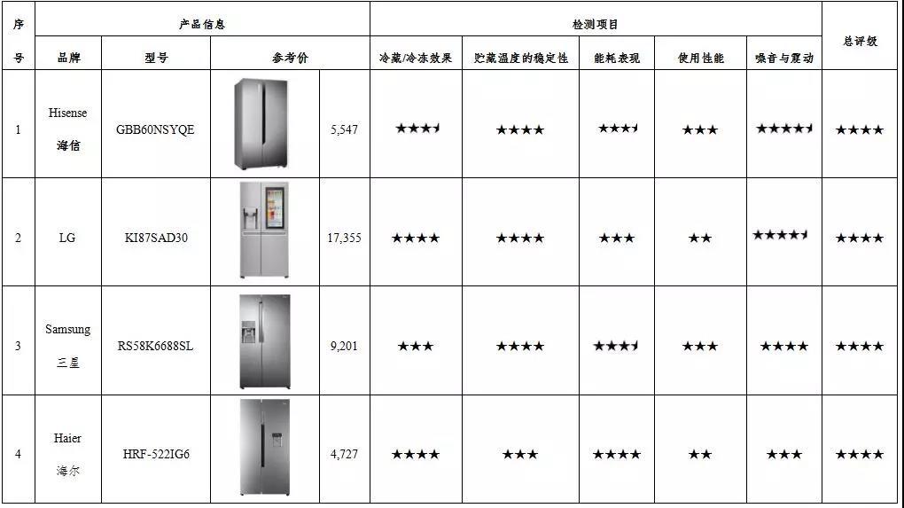 双/三开门电冰箱