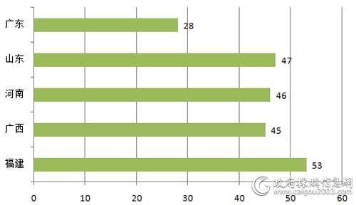 11月主要地区电梯采购项目数量对比(单位:个)