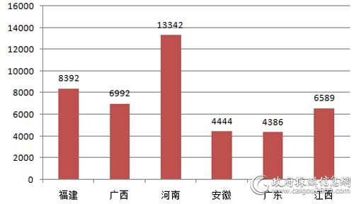 11月主要地区电梯采购规模对比(单位:万元)