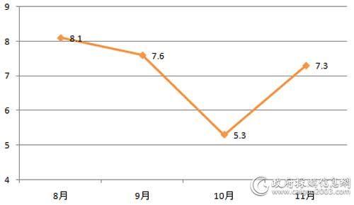 8-11月全国电梯采购规模对比(单位:亿元)