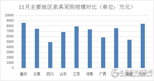 11月主要地区家具采购规模对比