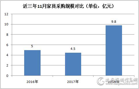 近三年11月<a href=http://jiaju.caigou2003.com/ target=_blank class=infotextkey>家具采购</a>规模对比