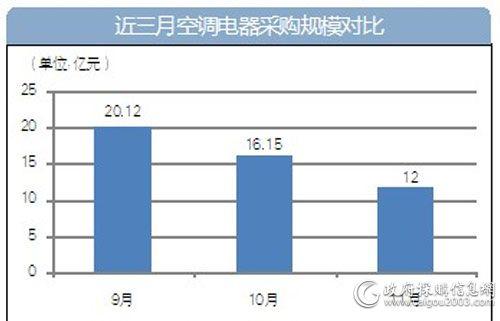 近三月空调电器采购规模对比