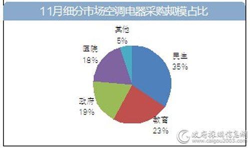 11月细分市场空调电器采购规模占比.jpg