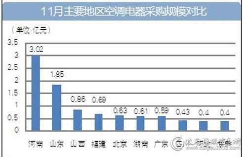 11月主要地区空调电器采购规模对比