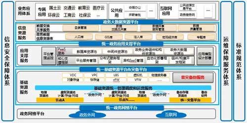苏州政务云架构图