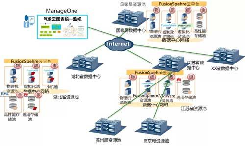 中国气象局:构建气象云资源池,提升智慧气象服务水平