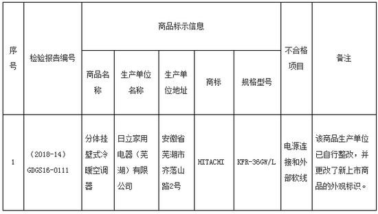 本次抽检不合格商品名单如下: