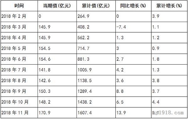 2018年1-11月全国家具制造业出口交货值分月数据