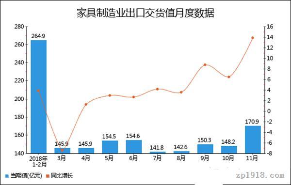 家具制造业出口交货值月度数据