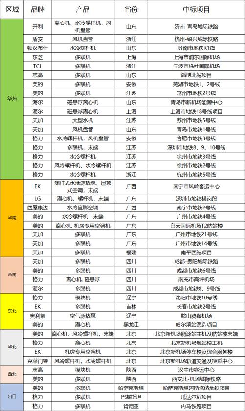 <a href=http://kongtiao.caigou2003.com/zhongyangkongdiao/ target=_blank class=infotextkey>中央空调</a>年度中标汇总之轨道交通篇