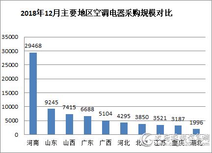 2018年12月 河南2.95亿采购规模夺魁