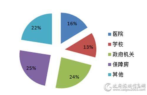 12月细分市场电梯采购规模占比