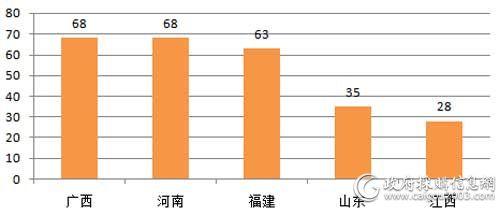 2018年12月主要地区电梯采购项目数量对比