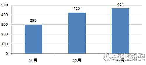 近3个月全国电梯采购项目数量对比