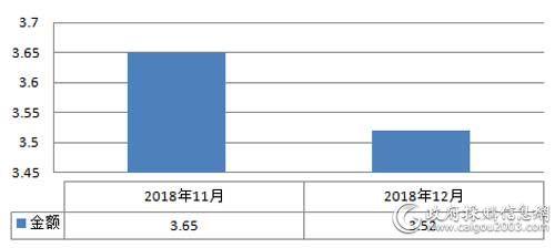 近2个月全国<a href=http://it.caigou2003.com/fuwuqi/ target=_blank class=infotextkey>服务器</a>采购规模对比(单位:亿元)