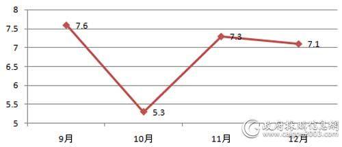 9-12月全国电梯采购规模对比