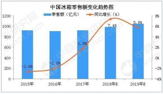 2019年冰箱行业 产品发展趋势分析
