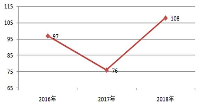 2018年全国电梯采购额85亿创新高 增长约30%