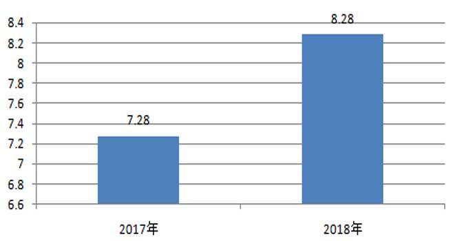 2018年视频会议系统采购规模8.28亿